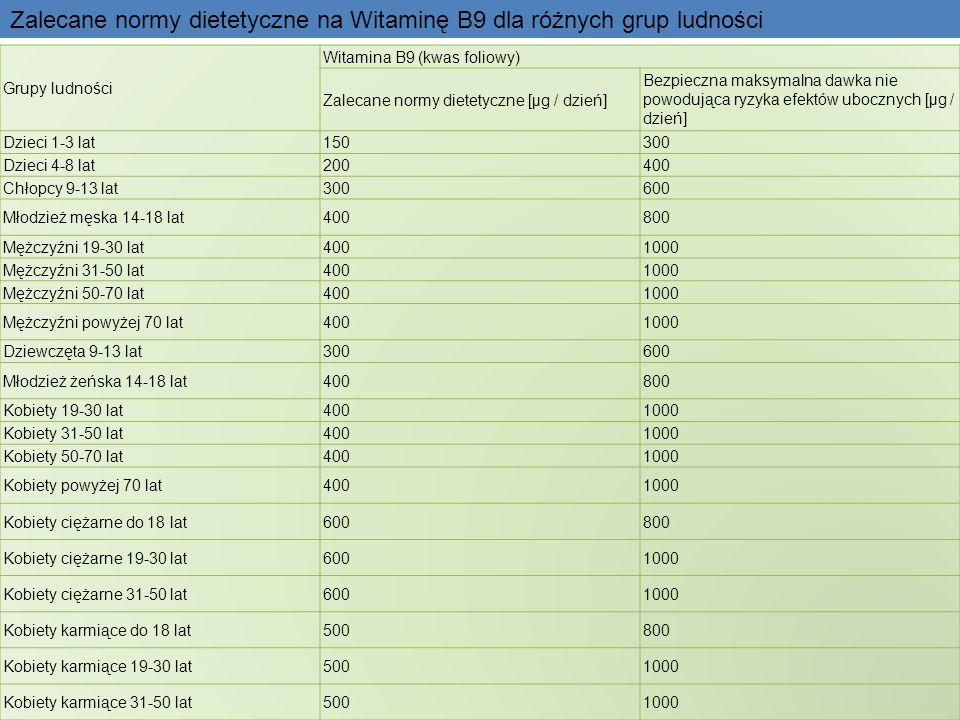 Zalecane normy dietetyczne na Witaminę B9 dla różnych grup ludności