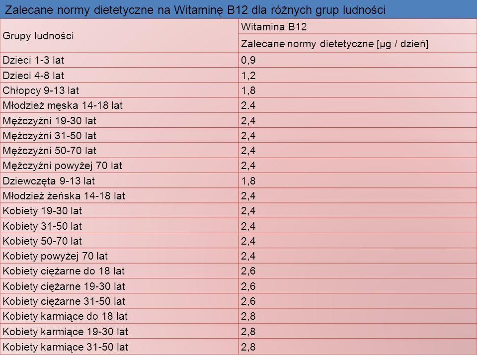 Zalecane normy dietetyczne na Witaminę B12 dla różnych grup ludności