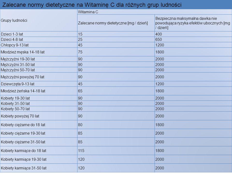 Zalecane normy dietetyczne na Witaminę C dla różnych grup ludności