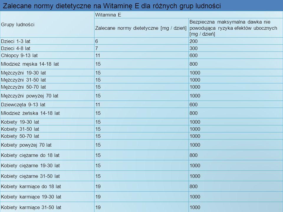 Zalecane normy dietetyczne na Witaminę E dla różnych grup ludności