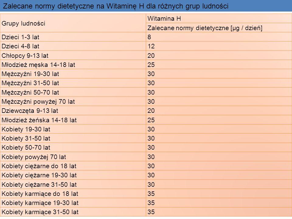 Zalecane normy dietetyczne na Witaminę H dla różnych grup ludności