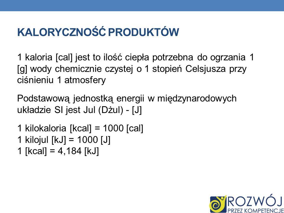 Kaloryczność produktów