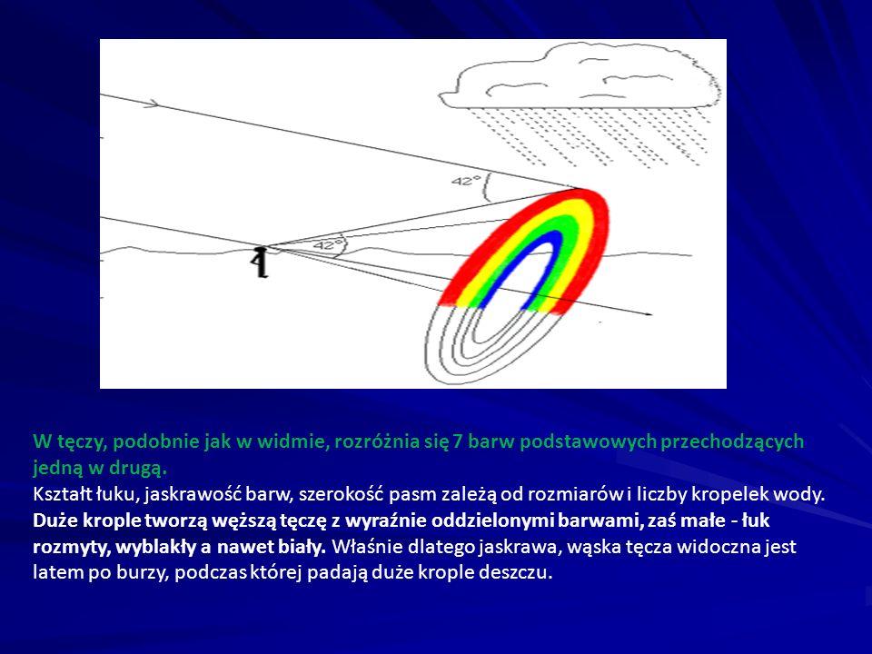 W tęczy, podobnie jak w widmie, rozróżnia się 7 barw podstawowych przechodzących jedną w drugą.