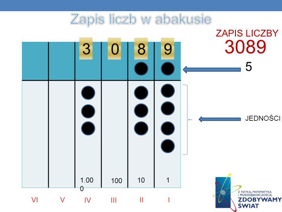 3089 3 8 9 Zapis liczb w abakusie 5 ZAPIS LICZBY JEDNOŚCI 1.000 100 10