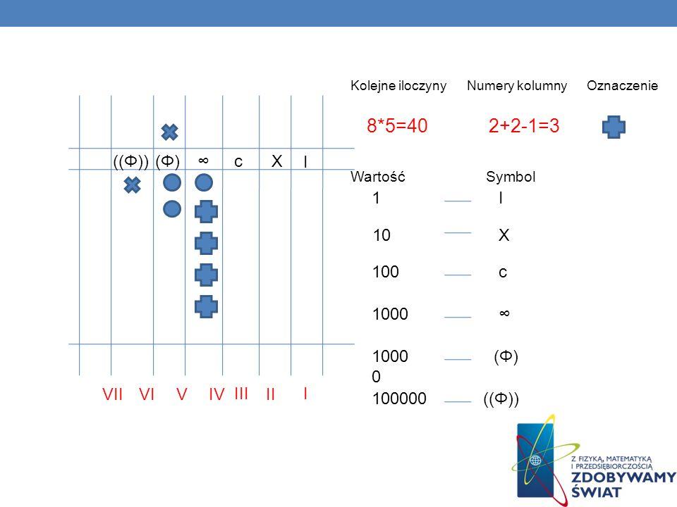 8*5=40 2+2-1=3 ((Φ)) (Φ) ∞ c X I 1 I 10 X 100 c 1000 ∞ 10000 (Φ) VII