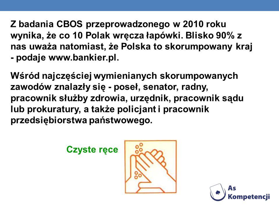 Z badania CBOS przeprowadzonego w 2010 roku wynika, że co 10 Polak wręcza łapówki.