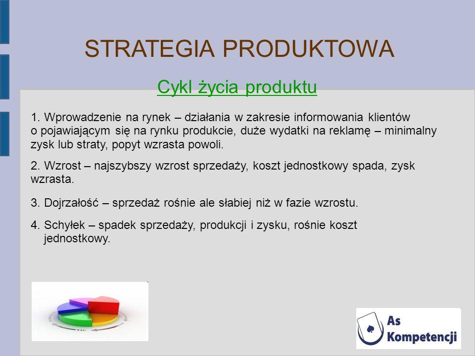 STRATEGIA PRODUKTOWA Cykl życia produktu 11111111