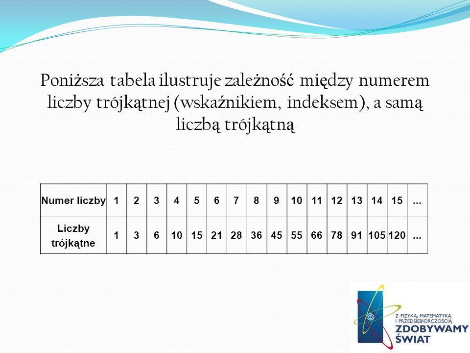 Poniższa tabela ilustruje zależność między numerem liczby trójkątnej (wskaźnikiem, indeksem), a samą liczbą trójkątną