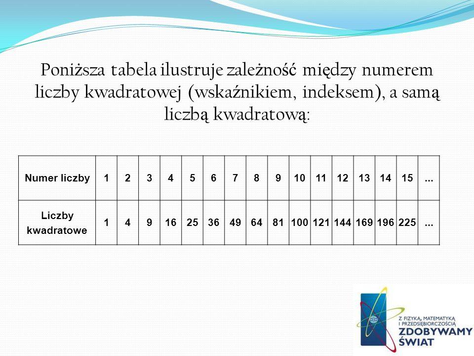 Poniższa tabela ilustruje zależność między numerem liczby kwadratowej (wskaźnikiem, indeksem), a samą liczbą kwadratową: