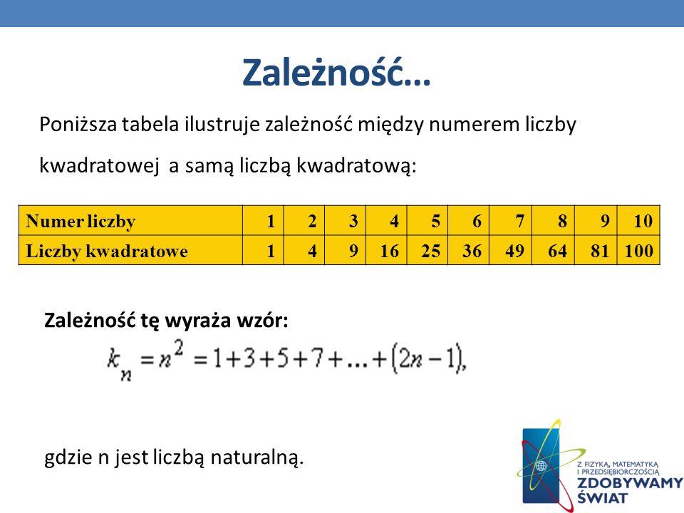 Zależność… Poniższa tabela ilustruje zależność między numerem liczby kwadratowej a samą liczbą kwadratową: