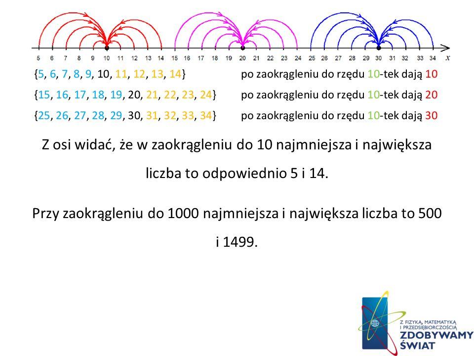 Z osi widać, że w zaokrągleniu do 10 najmniejsza i największa liczba to odpowiednio 5 i 14.