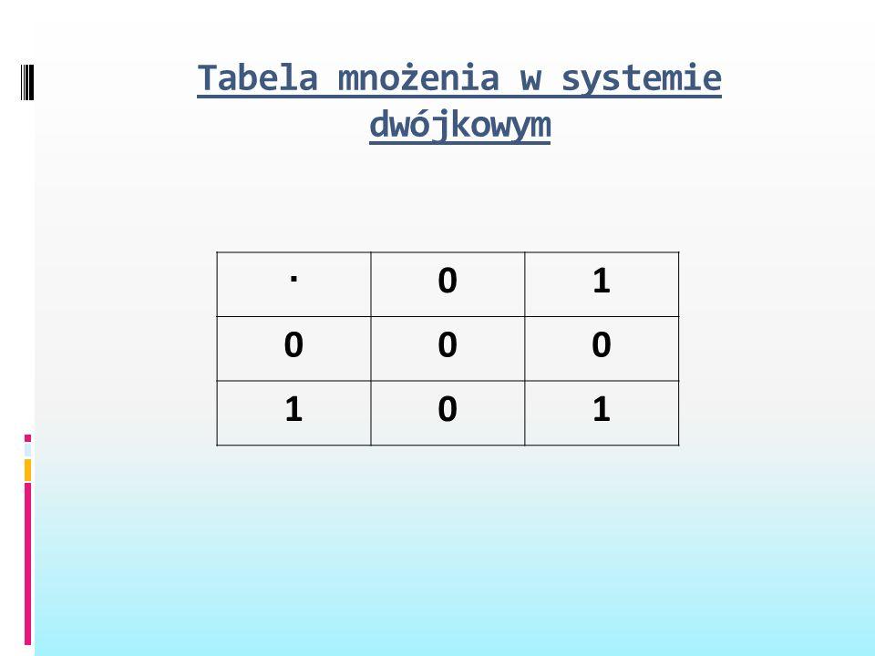 Tabela mnożenia w systemie dwójkowym