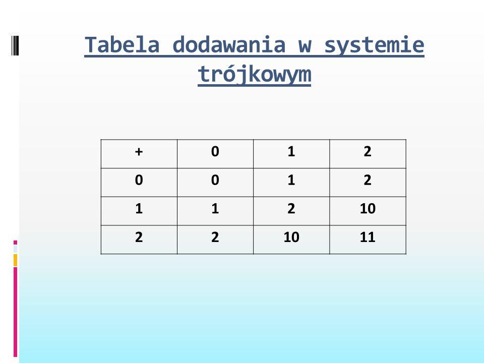 Tabela dodawania w systemie trójkowym