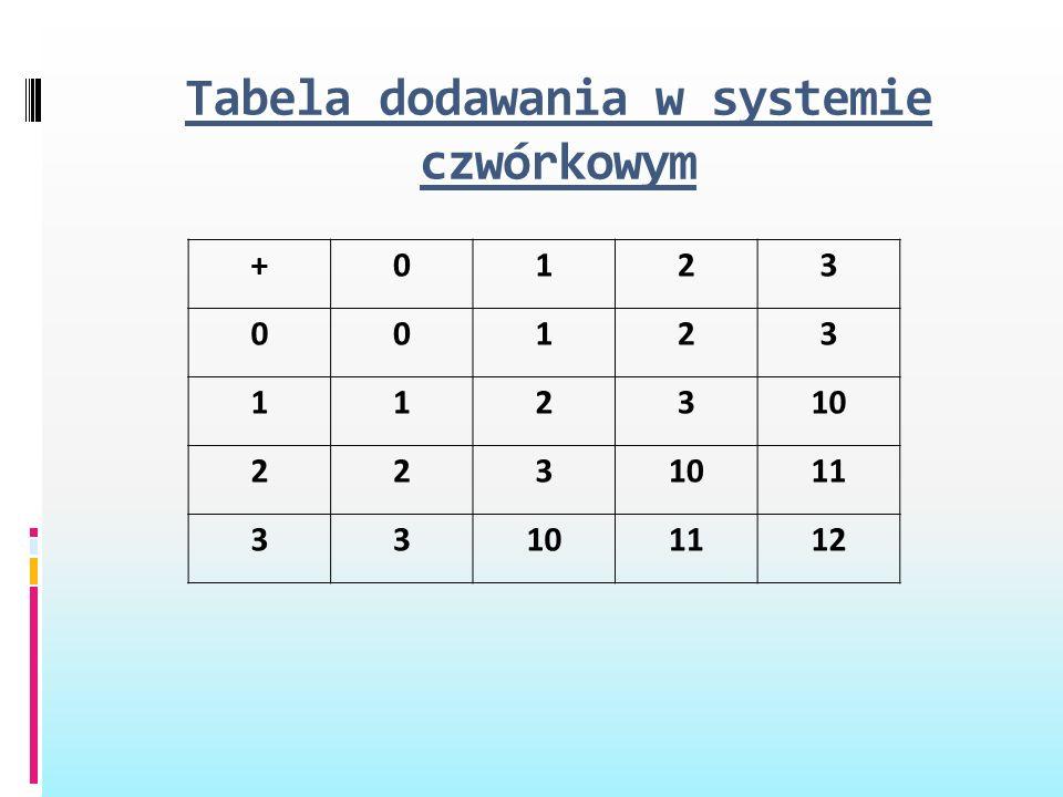 Tabela dodawania w systemie czwórkowym