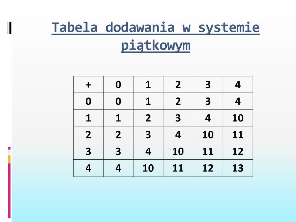 Tabela dodawania w systemie piątkowym