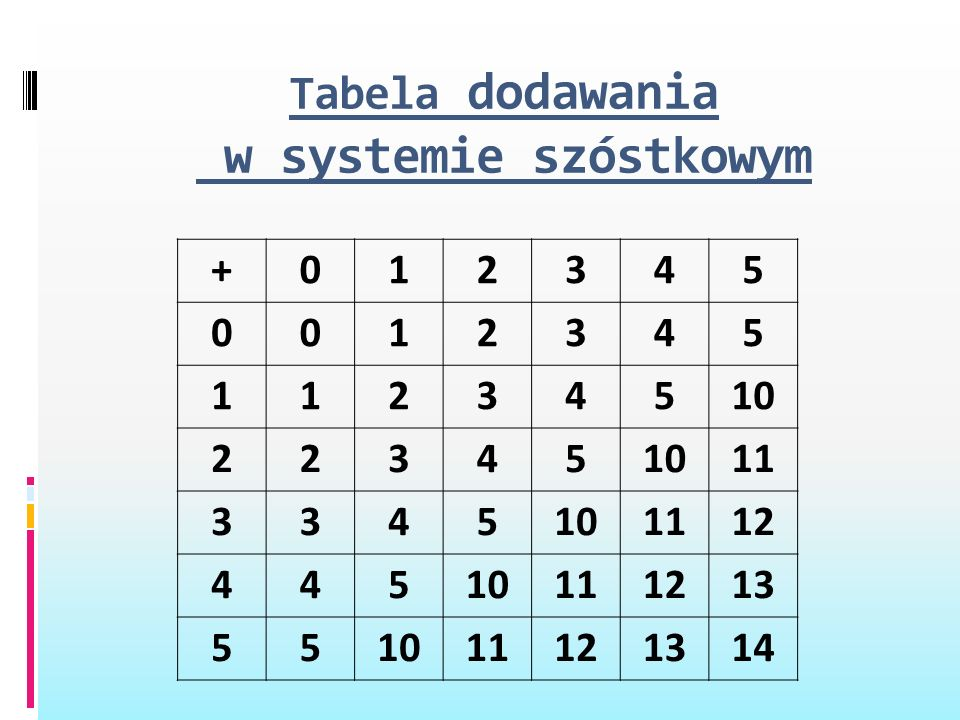 Tabela dodawania w systemie szóstkowym
