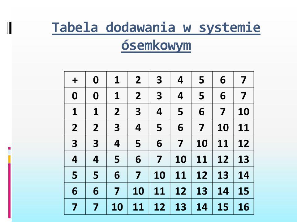 Tabela dodawania w systemie ósemkowym