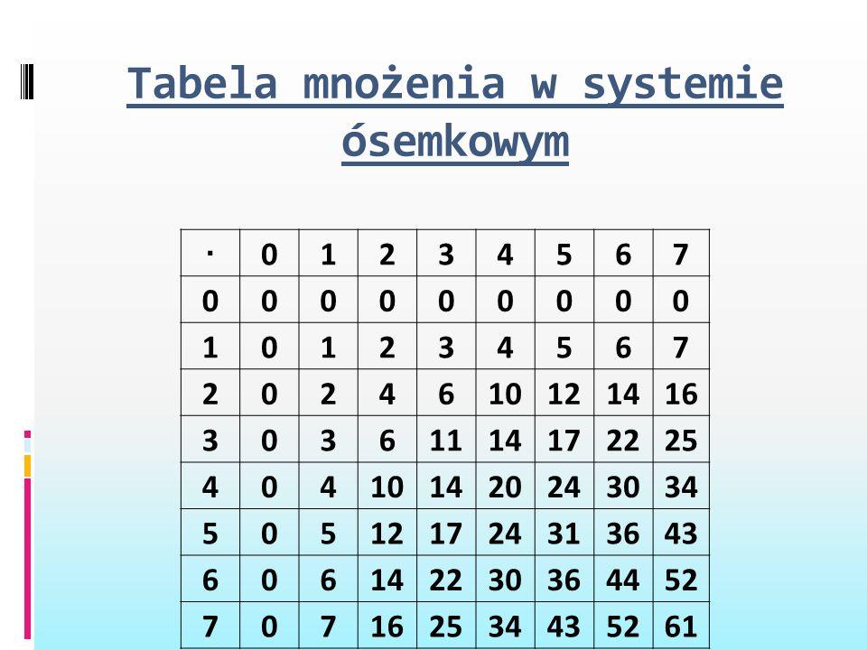 Tabela mnożenia w systemie ósemkowym