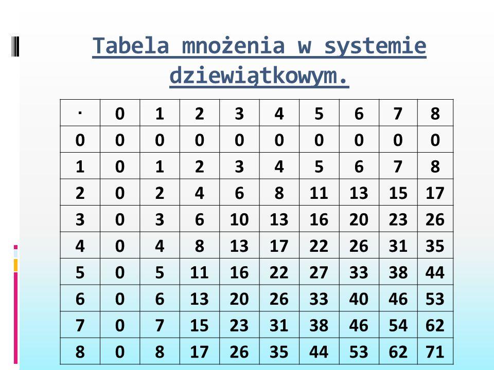 Tabela mnożenia w systemie dziewiątkowym.