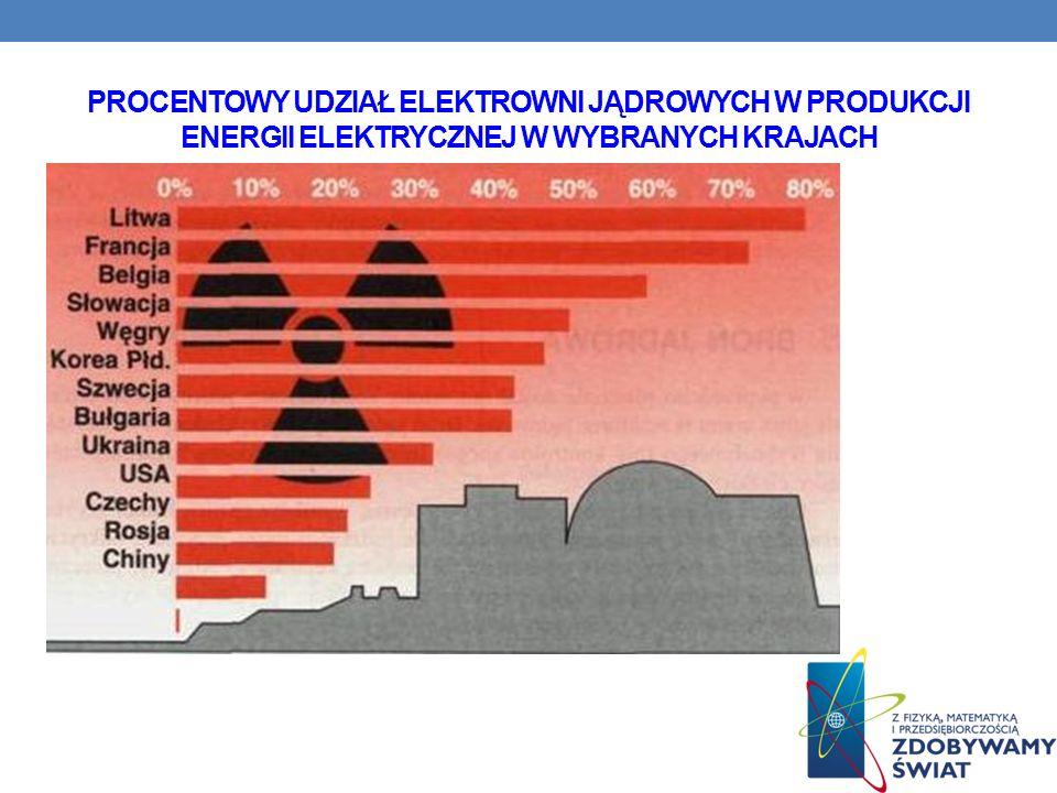 PROCENTOWY UDZIAŁ ELEKTROWNI JĄDROWYCH W PRODUKCJI ENERGII ELEKTRYCZNEJ W WYBRANYCH KRAJACH