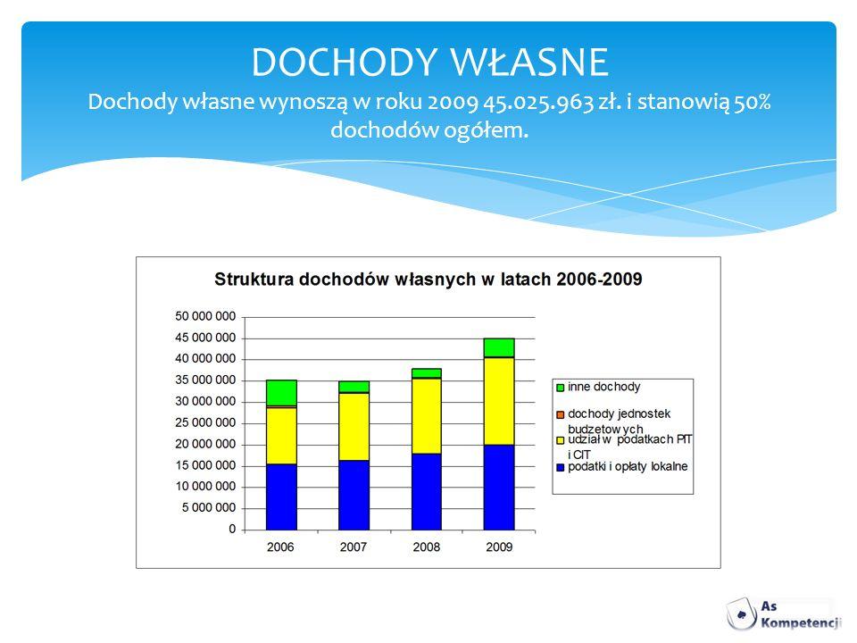DOCHODY WŁASNE Dochody własne wynoszą w roku 2009 45. 025. 963 zł