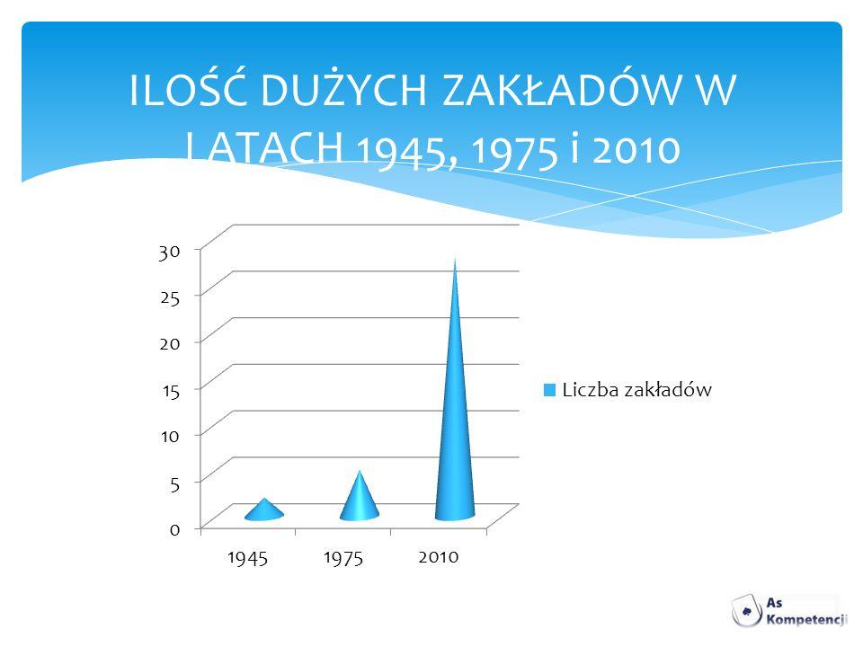 ILOŚĆ DUŻYCH ZAKŁADÓW W LATACH 1945, 1975 i 2010
