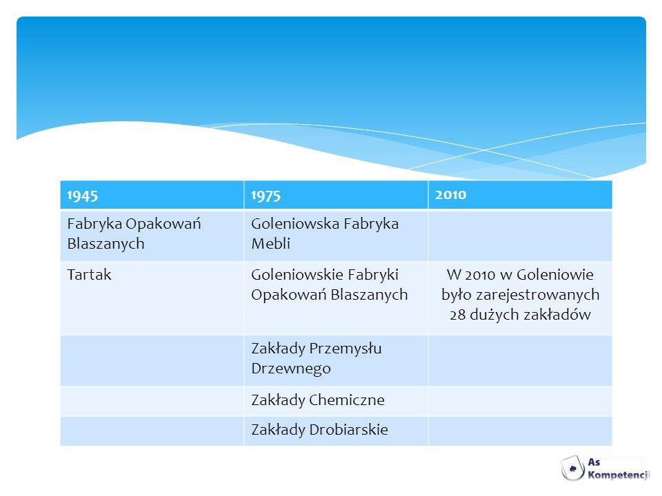 W 2010 w Goleniowie było zarejestrowanych 28 dużych zakładów