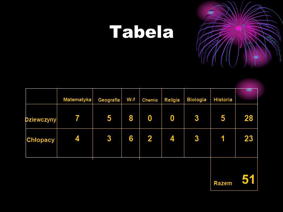 Tabela 51 7 5 8 3 28 4 6 2 1 23 Chłopacy Dziewczyny Razem Matematyka