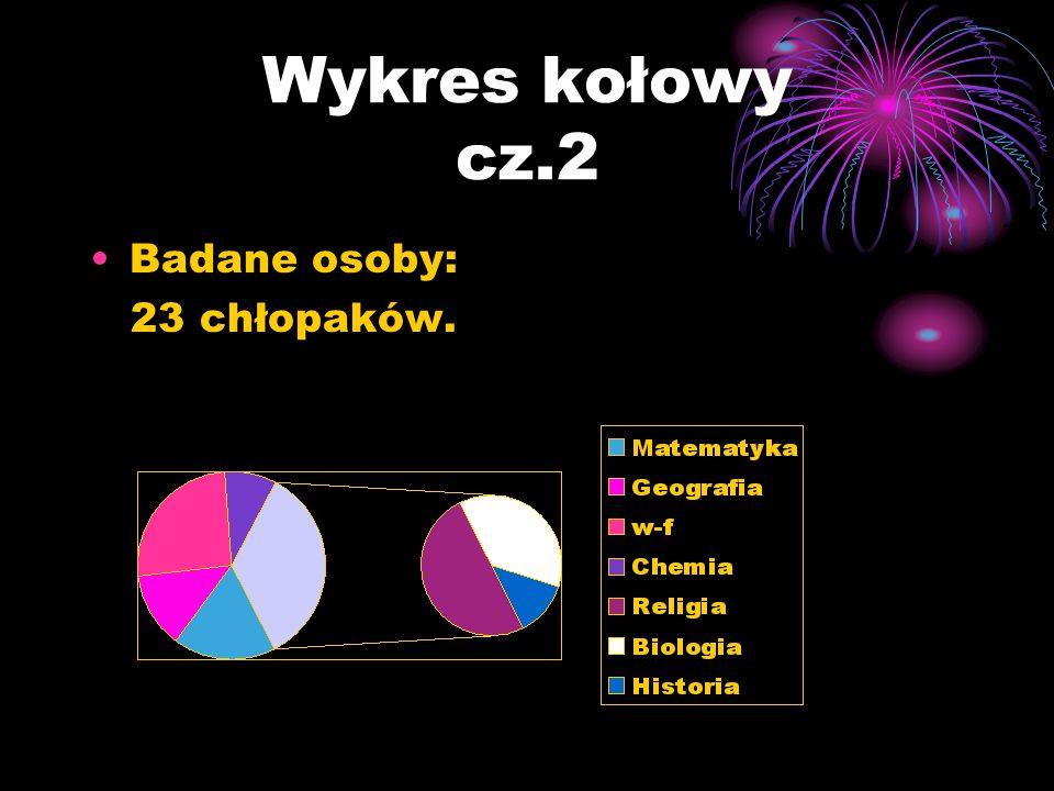 Wykres kołowy cz.2 Badane osoby: 23 chłopaków.