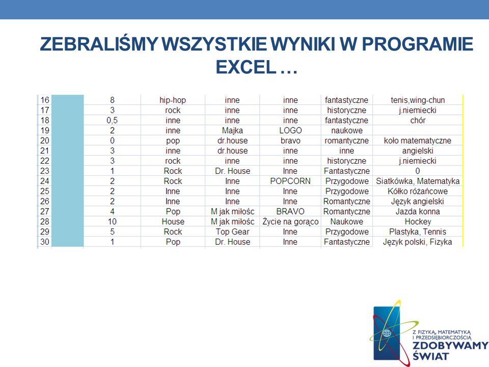 zebraliśmy wszystkie wyniki w programie Excel …
