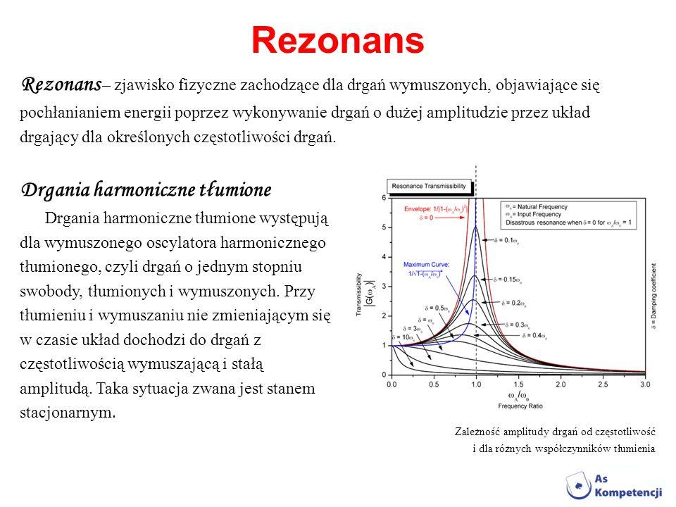 Rezonans Rezonans – zjawisko fizyczne zachodzące dla drgań wymuszonych, objawiające się.