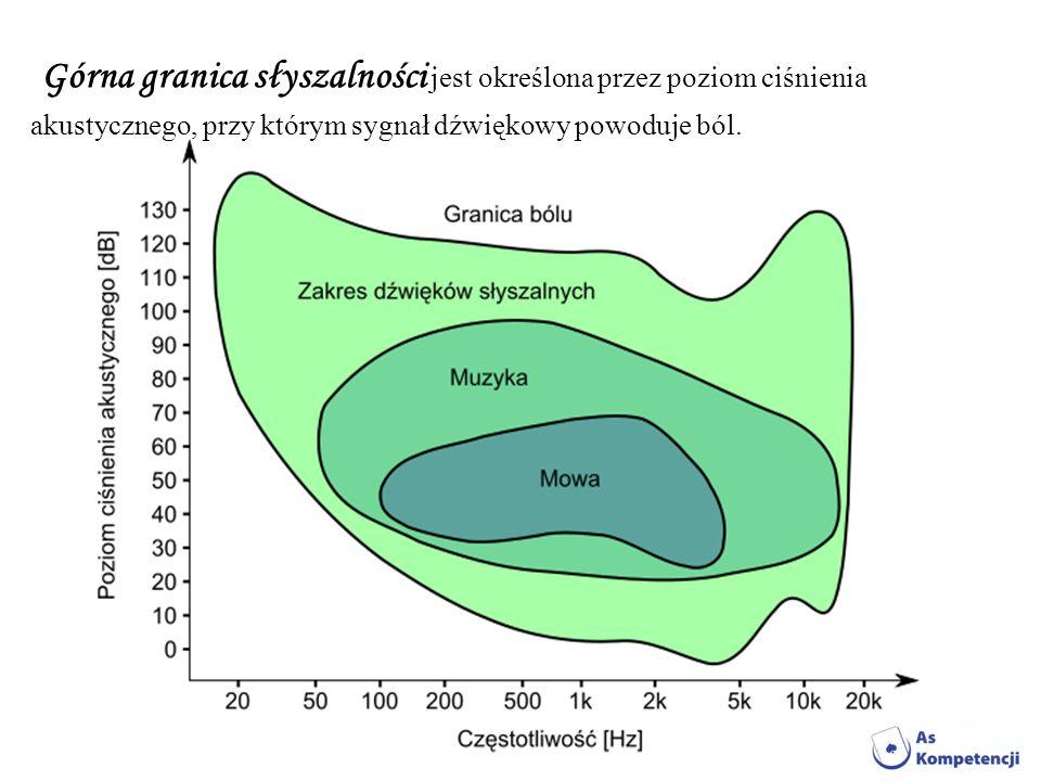 Górna granica słyszalności jest określona przez poziom ciśnienia