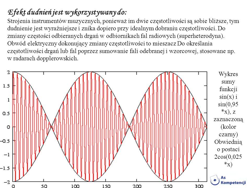 Efekt dudnień jest wykorzystywany do: Strojenia instrumentów muzycznych, ponieważ im dwie częstotliwości są sobie bliższe, tym dudnienie jest wyraźniejsze i znika dopiero przy idealnym dobraniu częstotliwości. Do zmiany częstości odbieranych drgań w odbiornikach fal radiowych (superheterodyna). Obwód elektryczny dokonujący zmiany częstotliwości to mieszacz Do określania częstotliwości drgań lub fal poprzez sumowanie fali odebranej i wzorcowej, stosowane np. w radarach dopplerowskich.