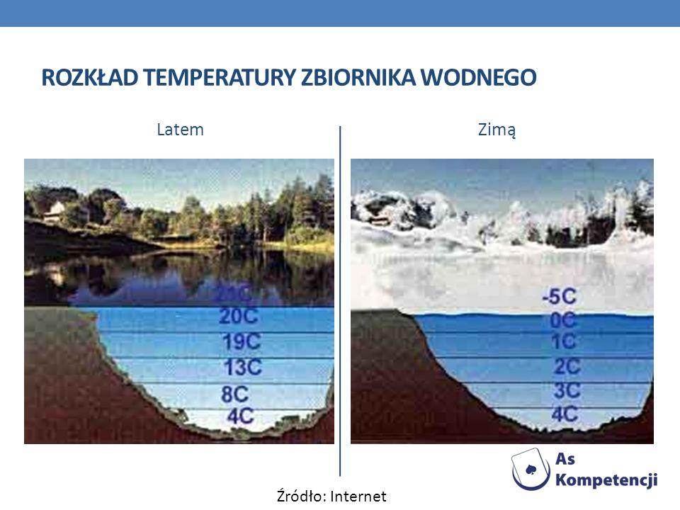 Rozkład temperatury zbiornika wodnego