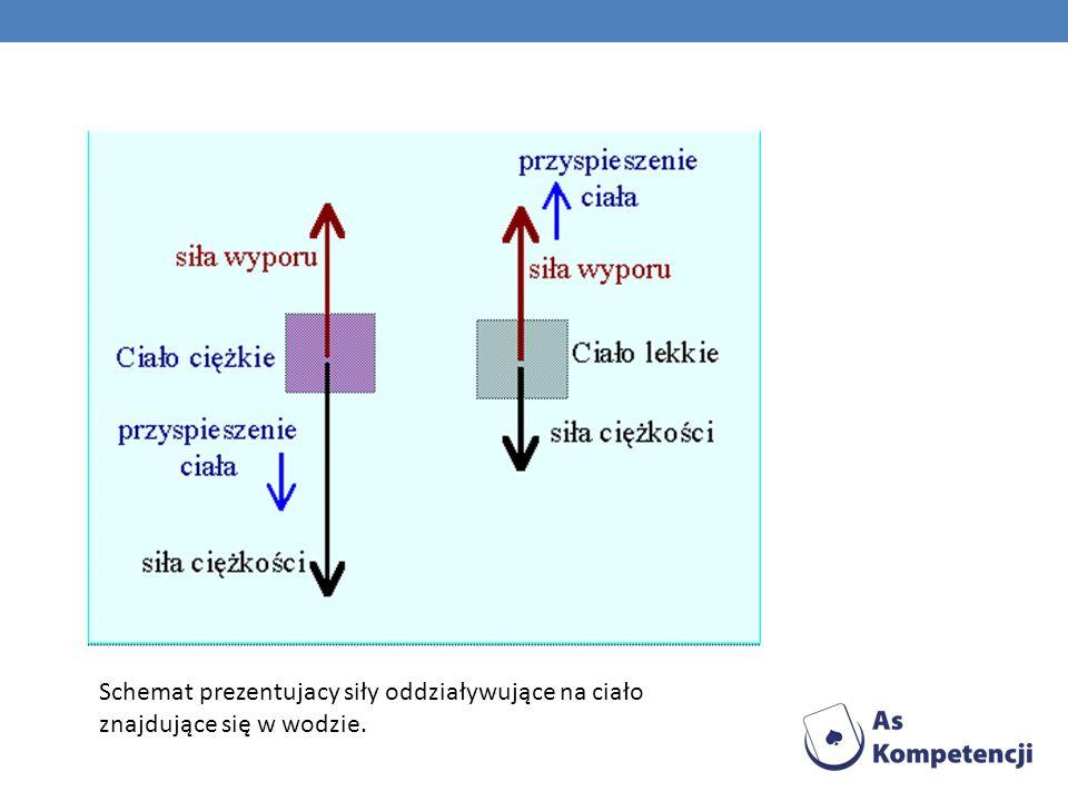 Schemat prezentujacy siły oddziaływujące na ciało znajdujące się w wodzie.
