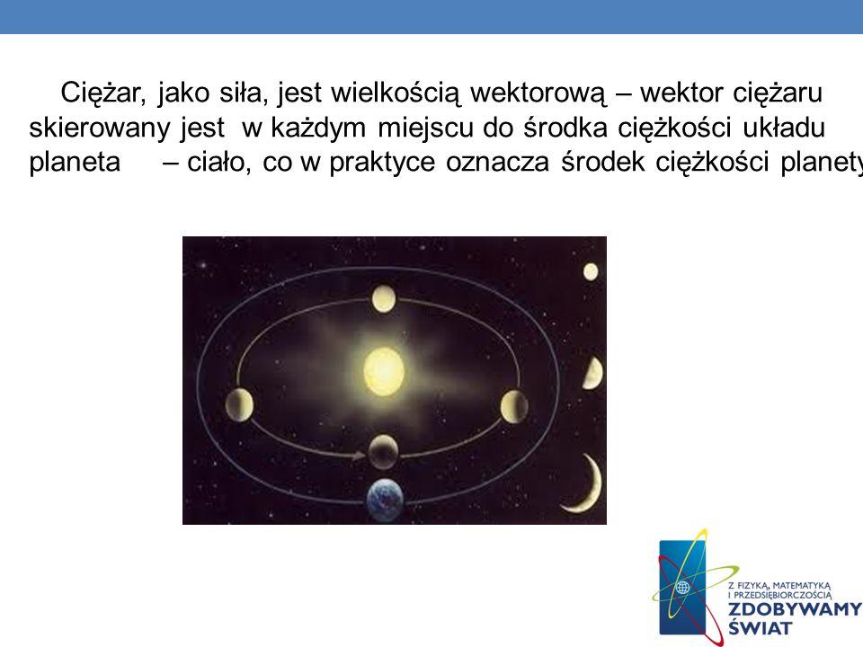 Ciężar, jako siła, jest wielkością wektorową – wektor ciężaru skierowany jest w każdym miejscu do środka ciężkości układu planeta – ciało, co w praktyce oznacza środek ciężkości planety.