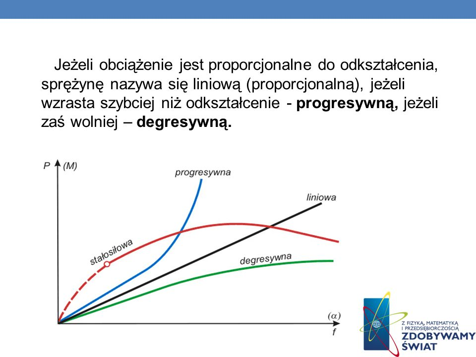 Jeżeli obciążenie jest proporcjonalne do odkształcenia, sprężynę nazywa się liniową (proporcjonalną), jeżeli wzrasta szybciej niż odkształcenie - progresywną, jeżeli zaś wolniej – degresywną.