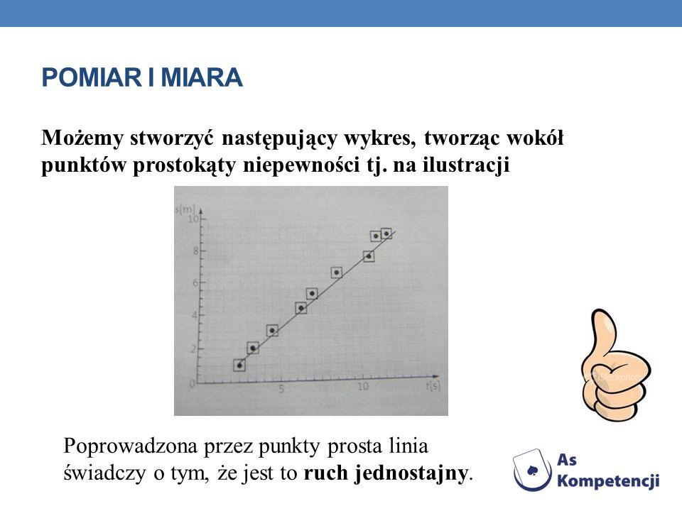 POMIAR I MIARA Możemy stworzyć następujący wykres, tworząc wokół punktów prostokąty niepewności tj. na ilustracji.