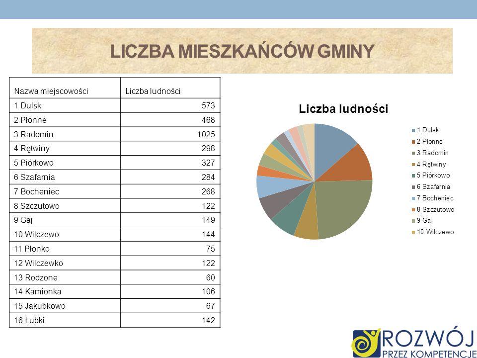Liczba mieszkańców gminy