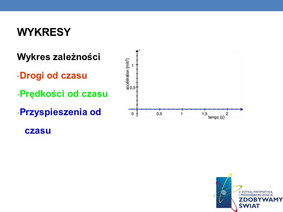 Wykresy Wykres zależności Drogi od czasu Prędkości od czasu