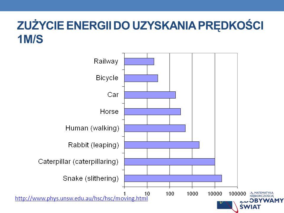 Zużycie energii do uzyskania prędkości 1m/s
