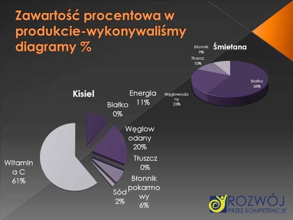 Zawartość procentowa w produkcie-wykonywaliśmy diagramy %