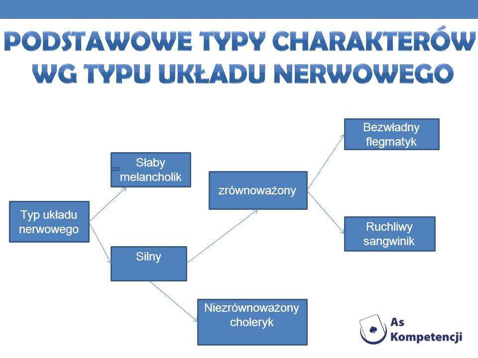 Podstawowe typy charakterów wg typu układu nerwowego