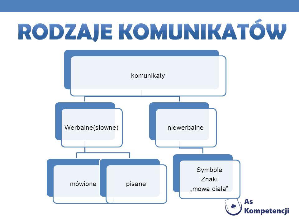 Rodzaje komunikatów komunikaty Werbalne(słowne) mówione pisane