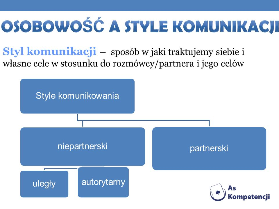 Osobowość a Style komunikacji