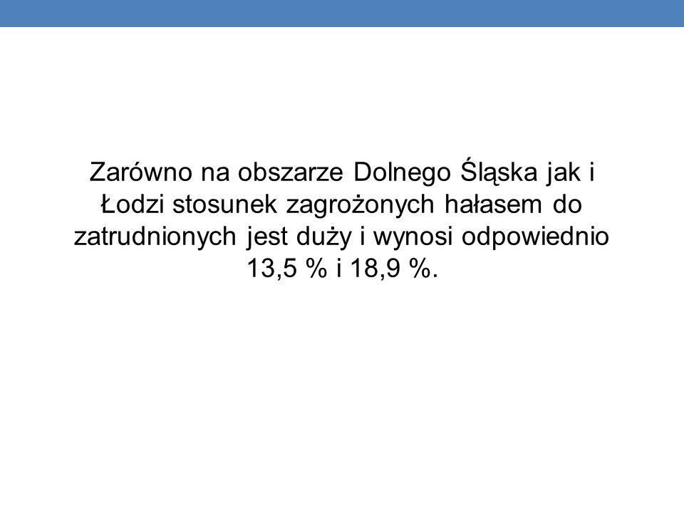 Zarówno na obszarze Dolnego Śląska jak i Łodzi stosunek zagrożonych hałasem do zatrudnionych jest duży i wynosi odpowiednio 13,5 % i 18,9 %.