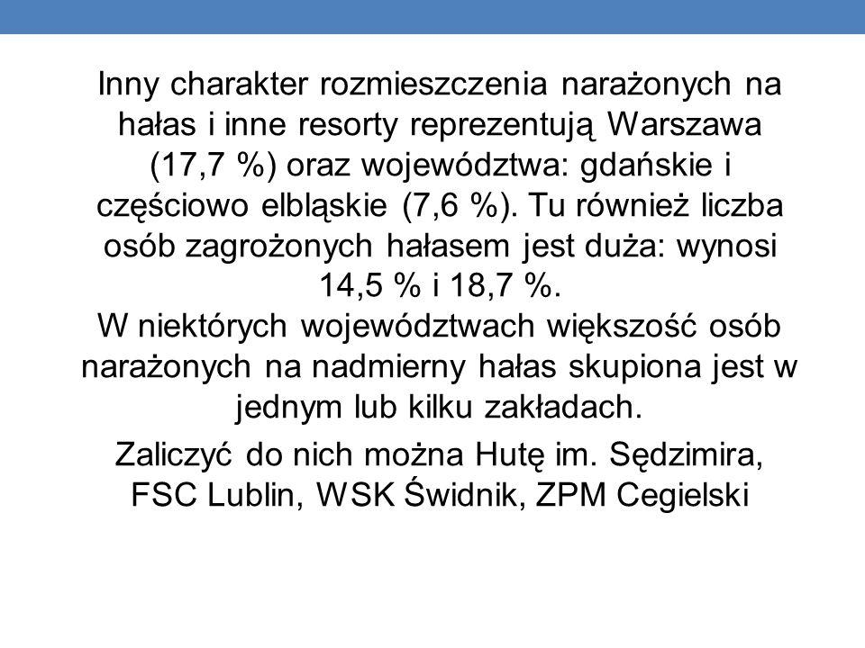 Inny charakter rozmieszczenia narażonych na hałas i inne resorty reprezentują Warszawa (17,7 %) oraz województwa: gdańskie i częściowo elbląskie (7,6 %).