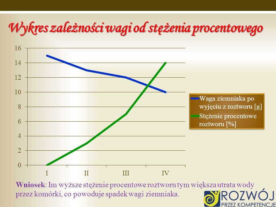 Wykres zależności wagi od stężenia procentowego