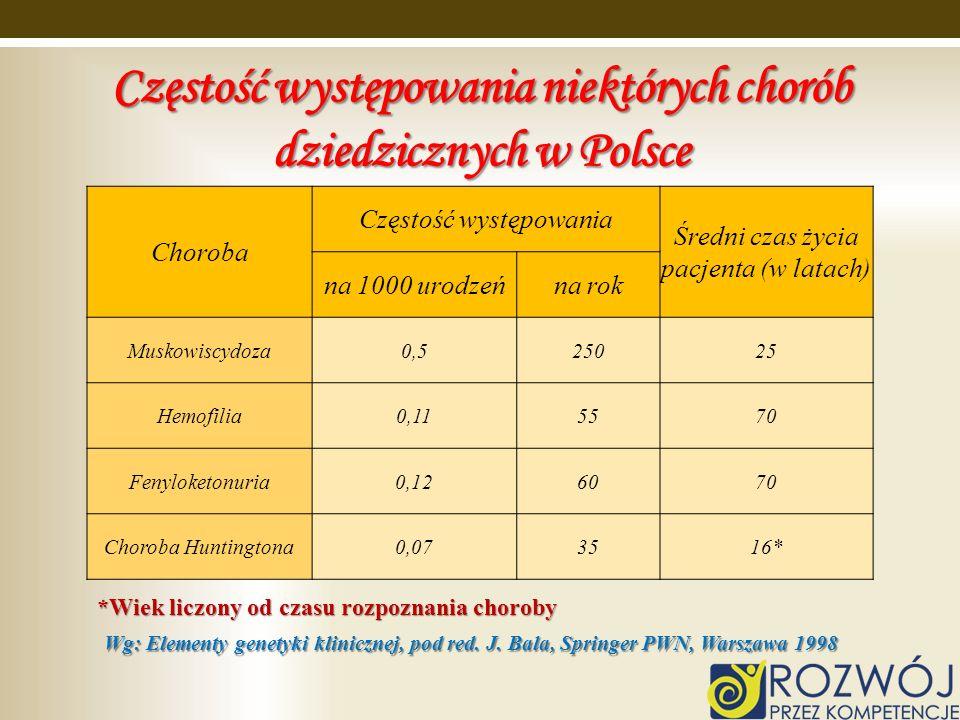 Częstość występowania niektórych chorób dziedzicznych w Polsce