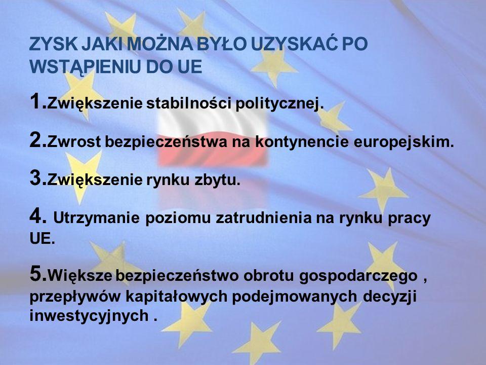 Zysk jaki można było uzyskać po wstąpieniu do UE